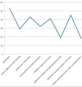 onderzoek-grafiek